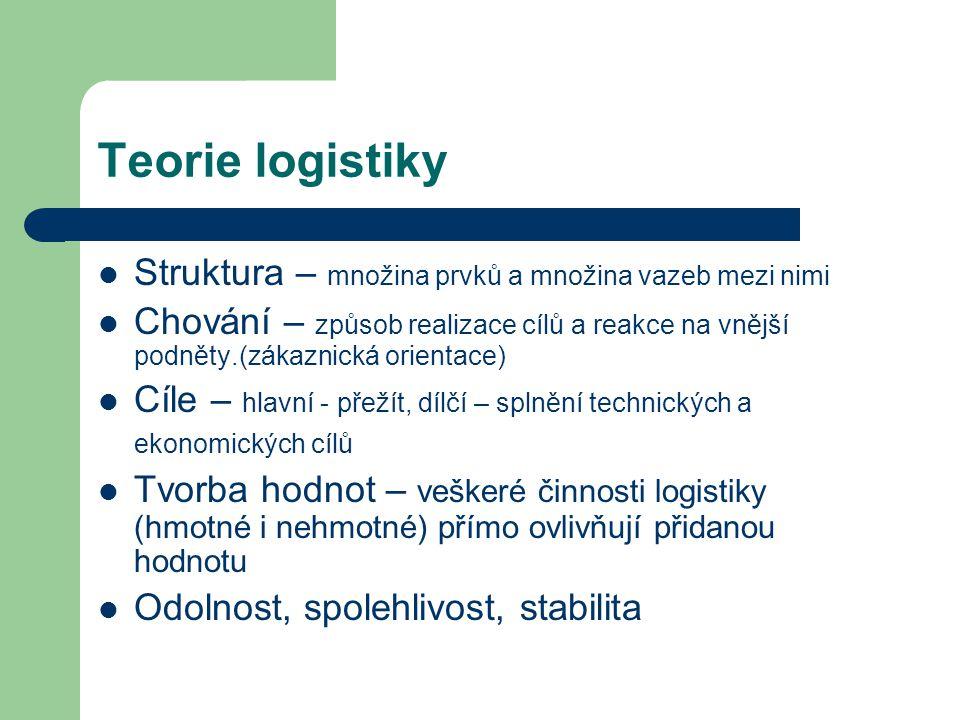 Teorie logistiky Struktura – množina prvků a množina vazeb mezi nimi Chování – způsob realizace cílů a reakce na vnější podněty.(zákaznická orientace)