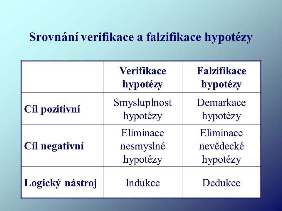 Srovnání verifikace a falzifikace hypotézy Verifikace hypotézy Falzifikace hypotézy Cíl pozitivní Smysluplnost hypotézy Demarkace hypotézy Cíl negativní Eliminace nesmyslné hypotézy Eliminace nevědecké hypotézy Logický nástrojIndukceDedukce
