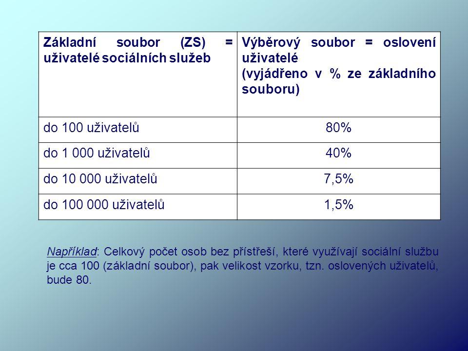 Základní soubor (ZS) = uživatelé sociálních služeb Výběrový soubor = oslovení uživatelé (vyjádřeno v % ze základního souboru) do 100 uživatelů80% do 1 000 uživatelů40% do 10 000 uživatelů7,5% do 100 000 uživatelů1,5% Například: Celkový počet osob bez přístřeší, které využívají sociální službu je cca 100 (základní soubor), pak velikost vzorku, tzn.