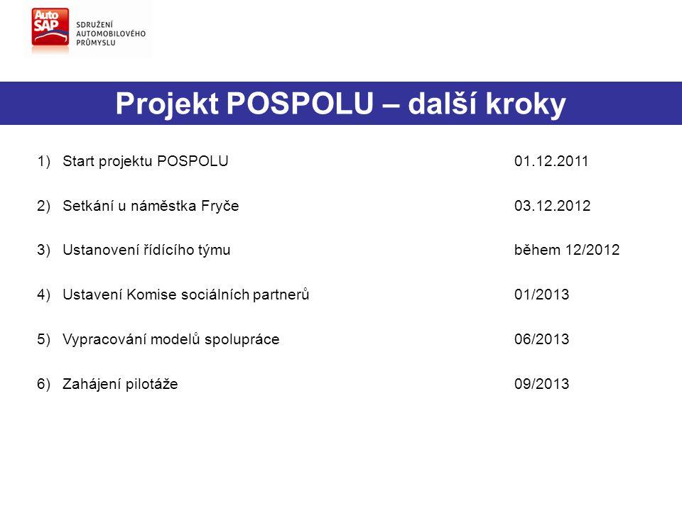 Projekt POSPOLU – další kroky 1)Start projektu POSPOLU01.12.2011 2)Setkání u náměstka Fryče03.12.2012 3)Ustanovení řídícího týmu během 12/2012 4)Ustav