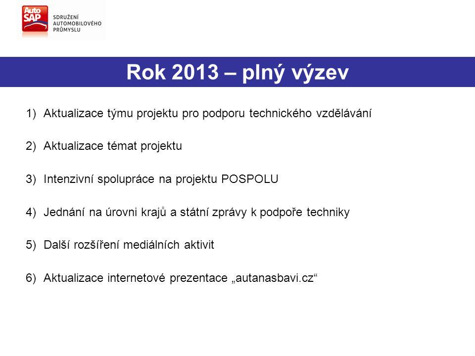 Rok 2013 – plný výzev 1)Aktualizace týmu projektu pro podporu technického vzdělávání 2)Aktualizace témat projektu 3)Intenzivní spolupráce na projektu