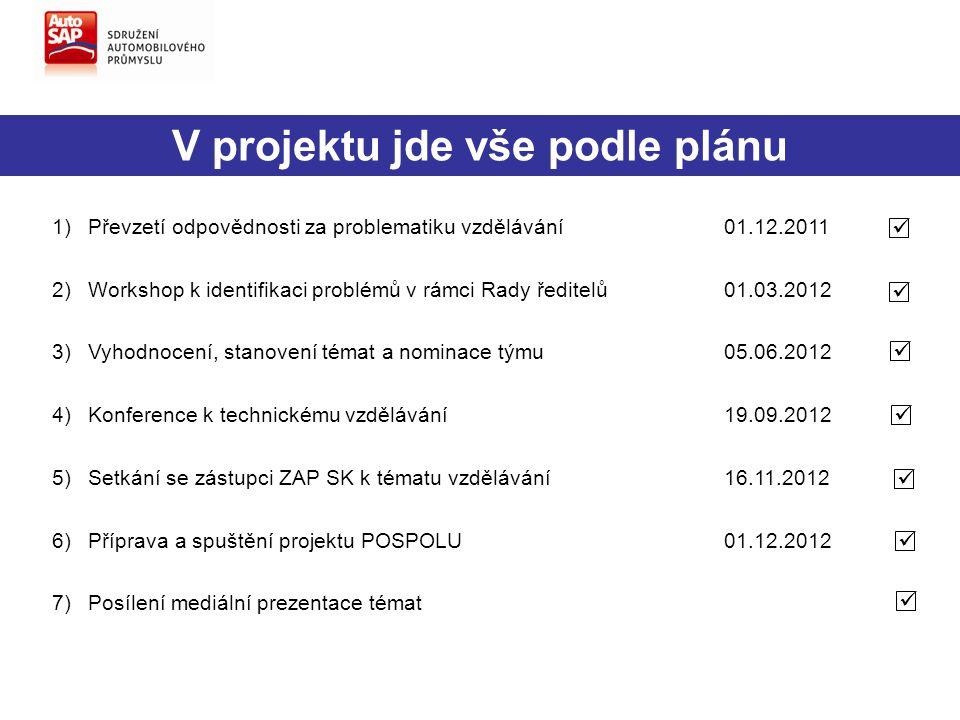 1)Převzetí odpovědnosti za problematiku vzdělávání01.12.2011 2)Workshop k identifikaci problémů v rámci Rady ředitelů01.03.2012 3)Vyhodnocení, stanove