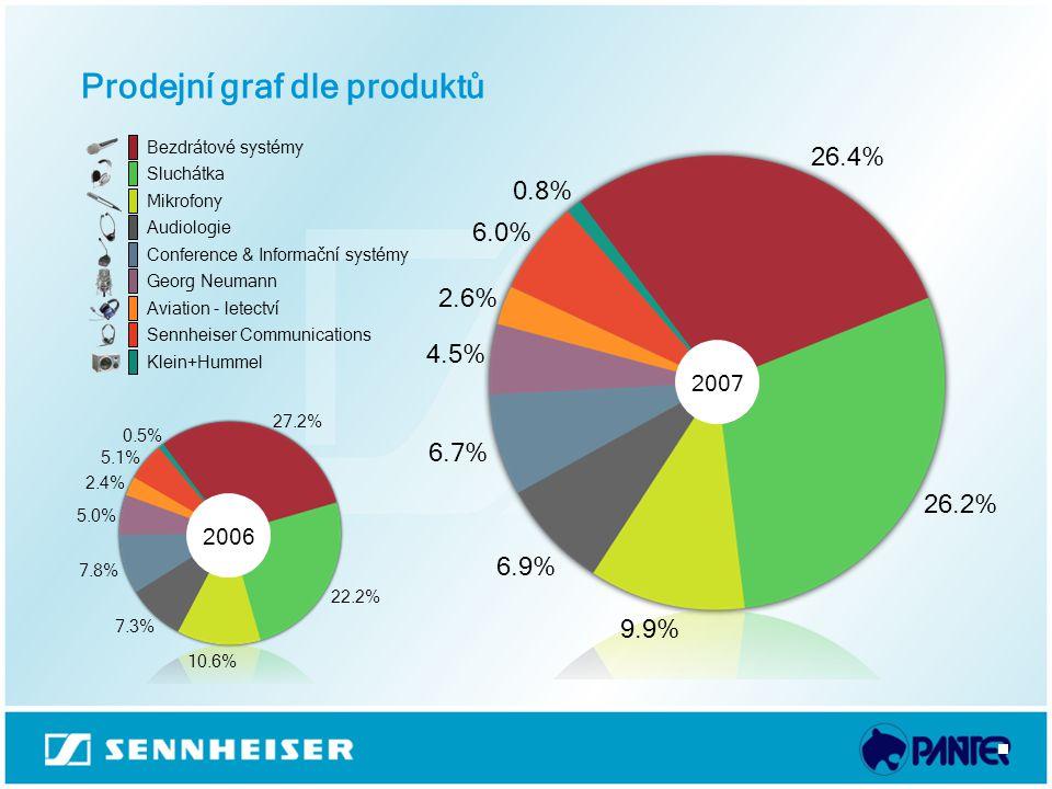 Prodejní graf dle produktů Bezdrátové systémy Sluchátka Mikrofony Audiologie Conference & Informační systémy Georg Neumann Aviation - letectví Sennhei