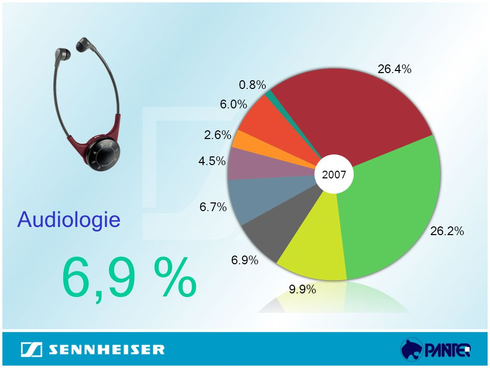 26.4% 26.2% 9.9% 6.9% 6.7% 4.5% 2.6% 6.0% 0.8% 2007 Audiologie 6,9 %