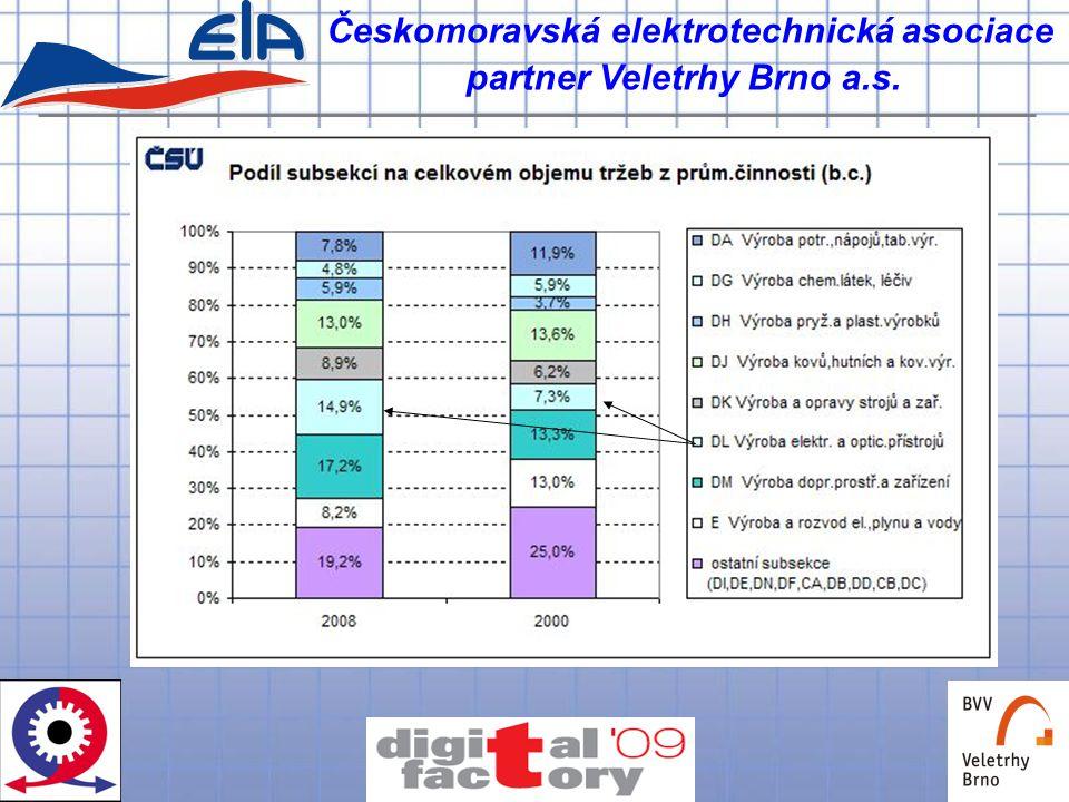 Českomoravská elektrotechnická asociace partner Veletrhy Brno a.s.