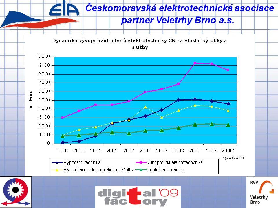 Českomoravská elektrotechnická asociace partner Veletrhy Brno a.s. *)předpoklad