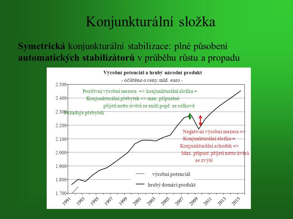 Konjunkturální složka Symetrická konjunkturální stabilizace: plné působení automatických stabilizátorů v průběhu růstu a propadu Výrobní potenciál a hrubý národní produkt - očištěno o ceny, mld.