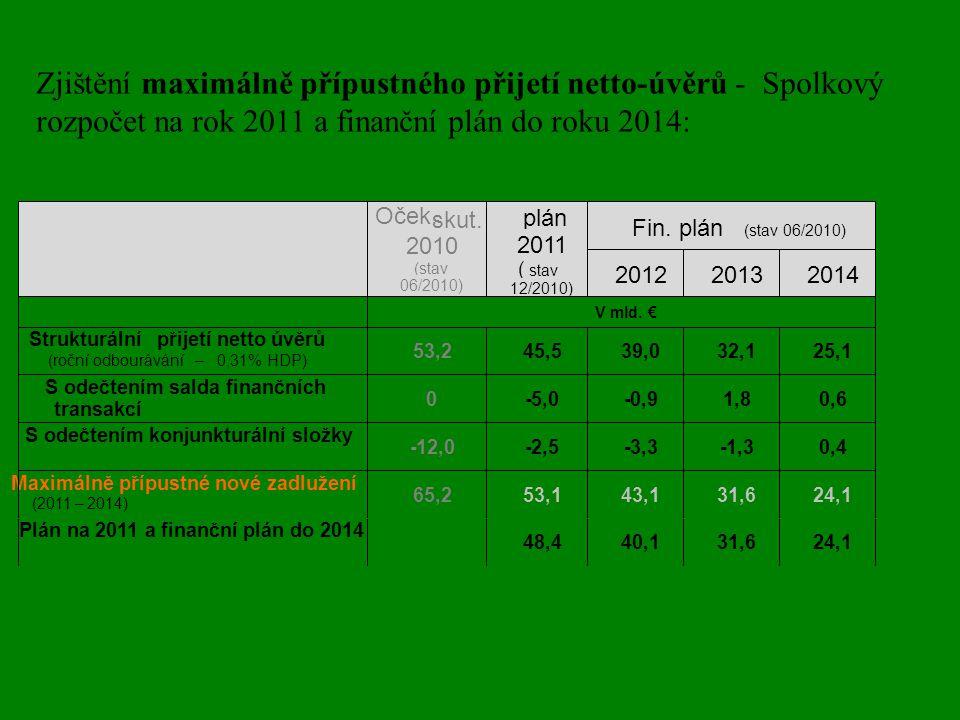 Zjištění maximálně přípustného přijetí netto-úvěrů - Spolkový rozpočet na rok 2011 a finanční plán do roku 2014: