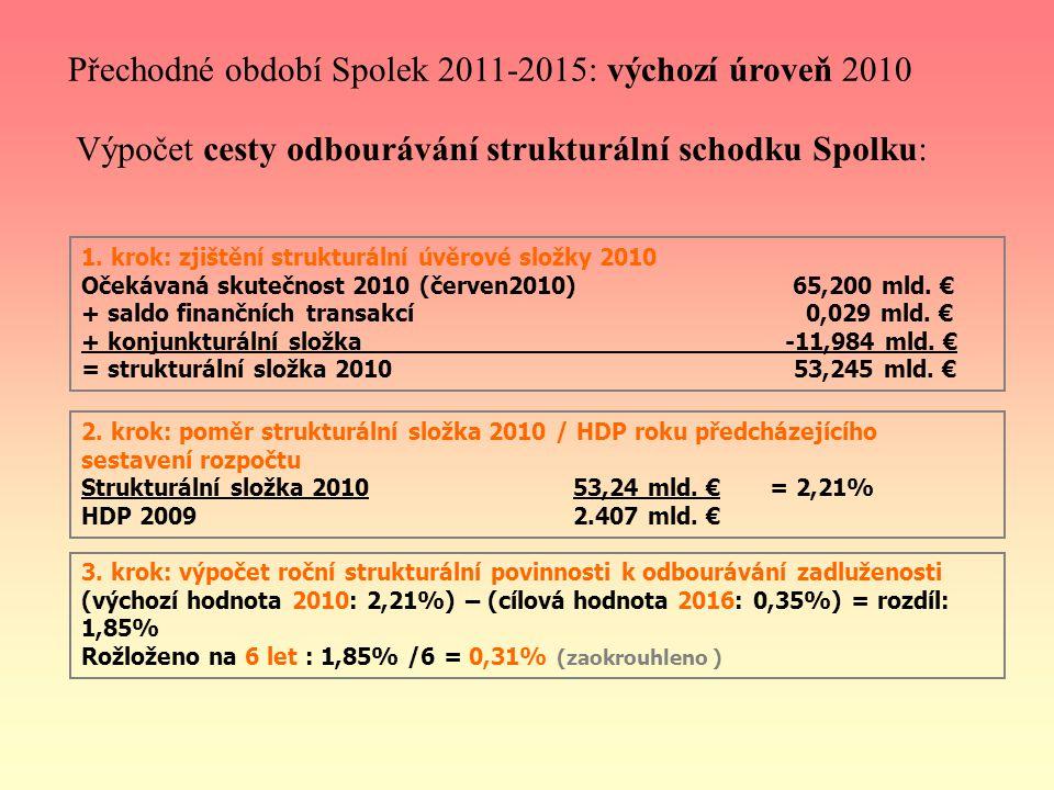 Přechodné období Spolek 2011-2015: výchozí úroveň 2010 Výpočet cesty odbourávání strukturální schodku Spolku: 1.