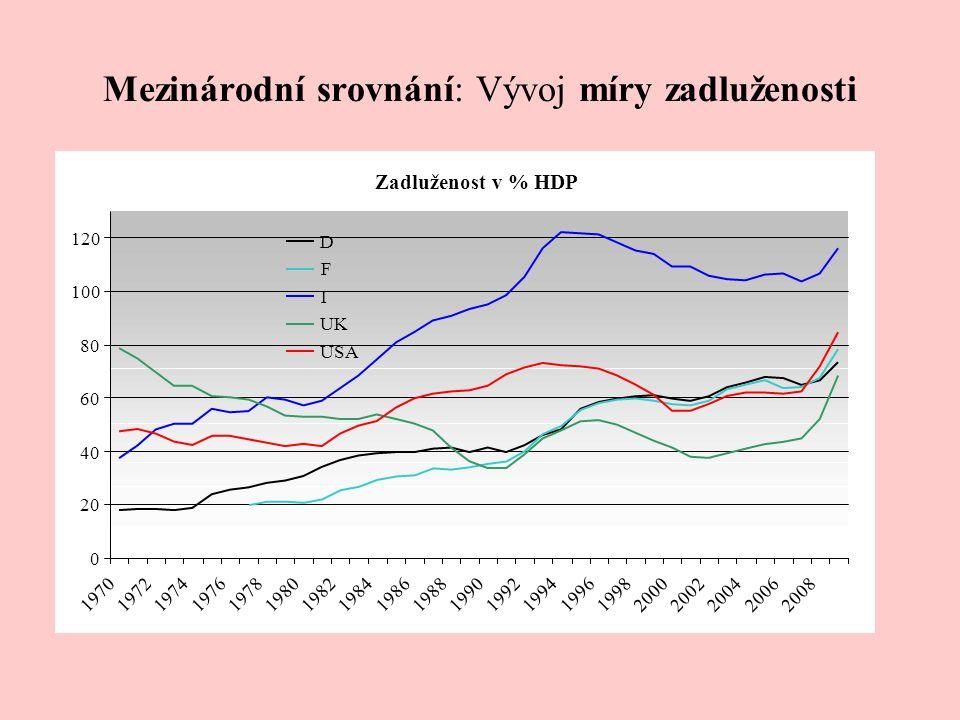 Mezinárodní srovnání: Vývoj míry zadluženosti