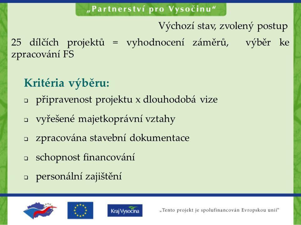 25 dílčích projektů = vyhodnocení záměrů, výběr ke zpracování FS Kritéria výběru:  připravenost projektu x dlouhodobá vize  vyřešené majetkoprávní v