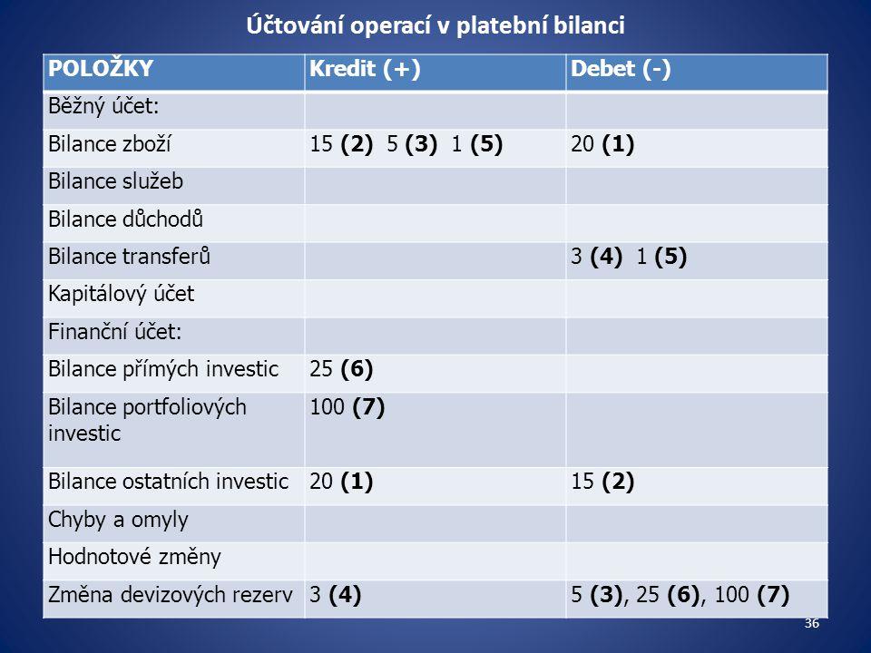 Účtování operací v platební bilanci POLOŽKYKredit (+)Debet (-) Běžný účet: Bilance zboží15 (2) 5 (3) 1 (5)20 (1) Bilance služeb Bilance důchodů Bilanc