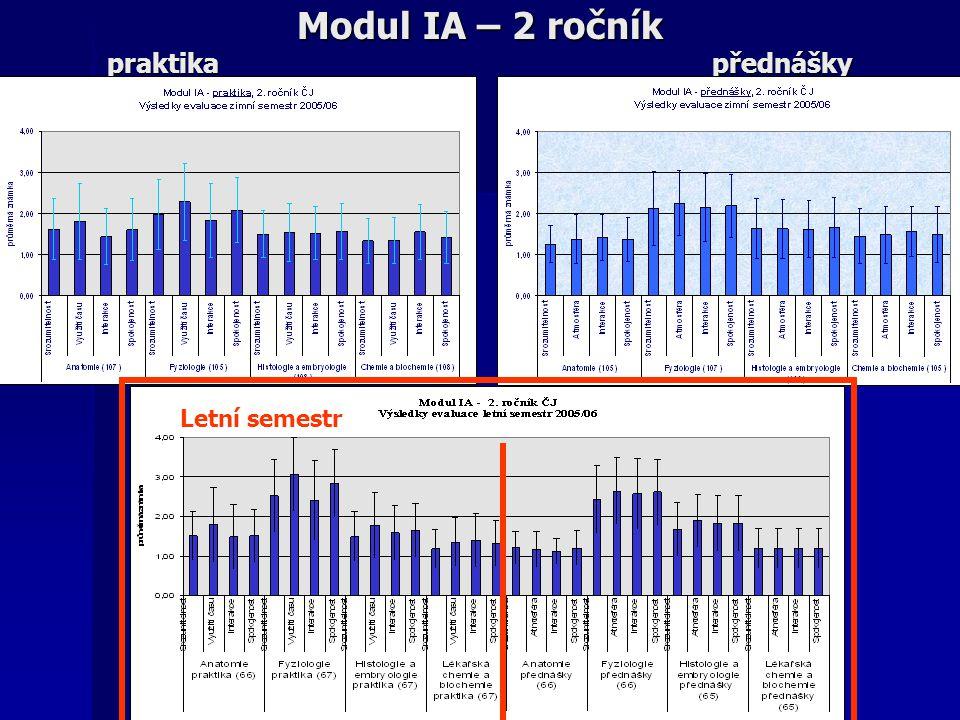 Modul IA – 2 ročník praktika přednášky Letní semestr