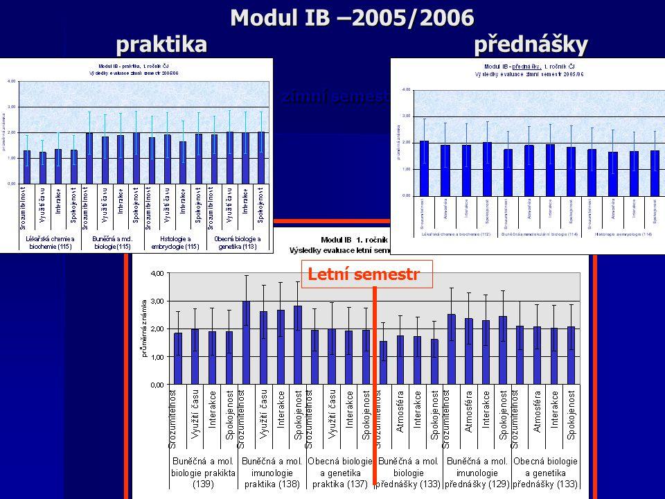 Modul IB –2005/2006 praktika přednášky zimní semestr Letní semestr