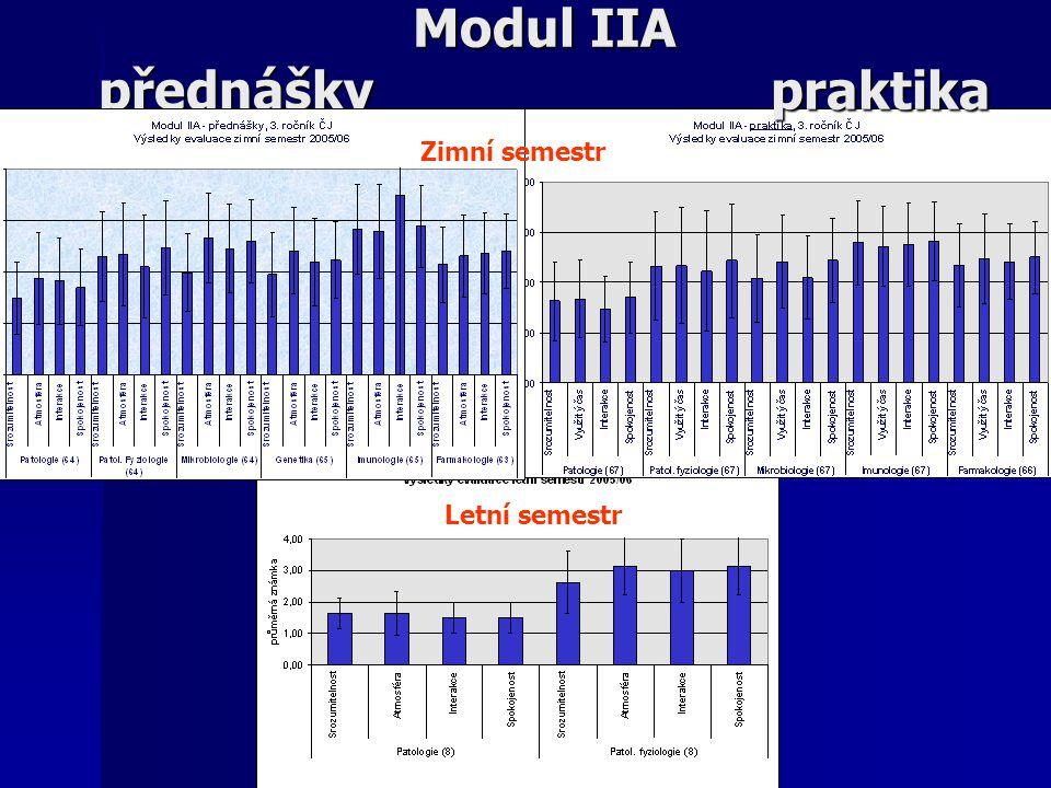 Modul IIA přednášky praktika Letní semestr Zimní semestr