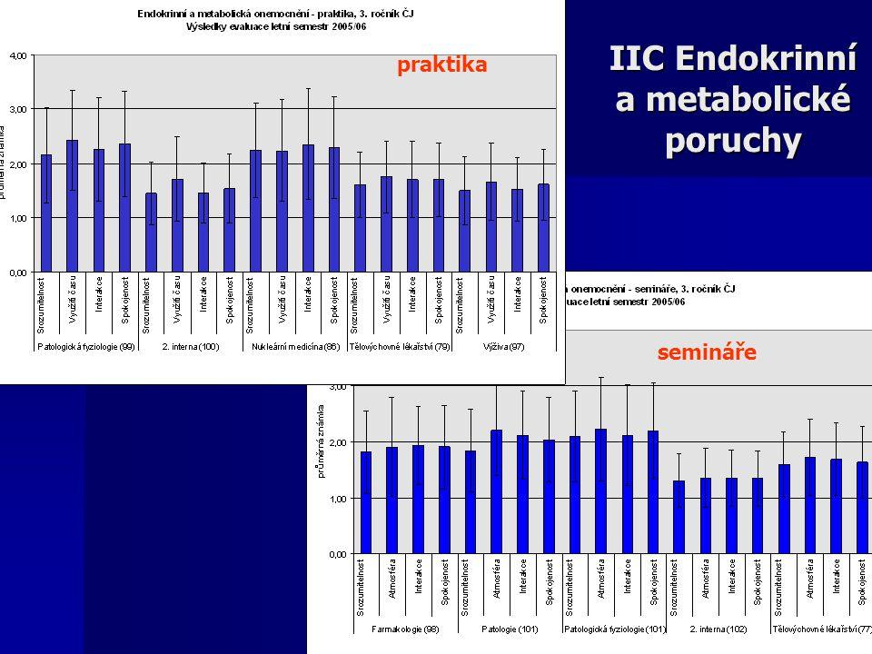 IIC Endokrinní a metabolické poruchy praktika semináře