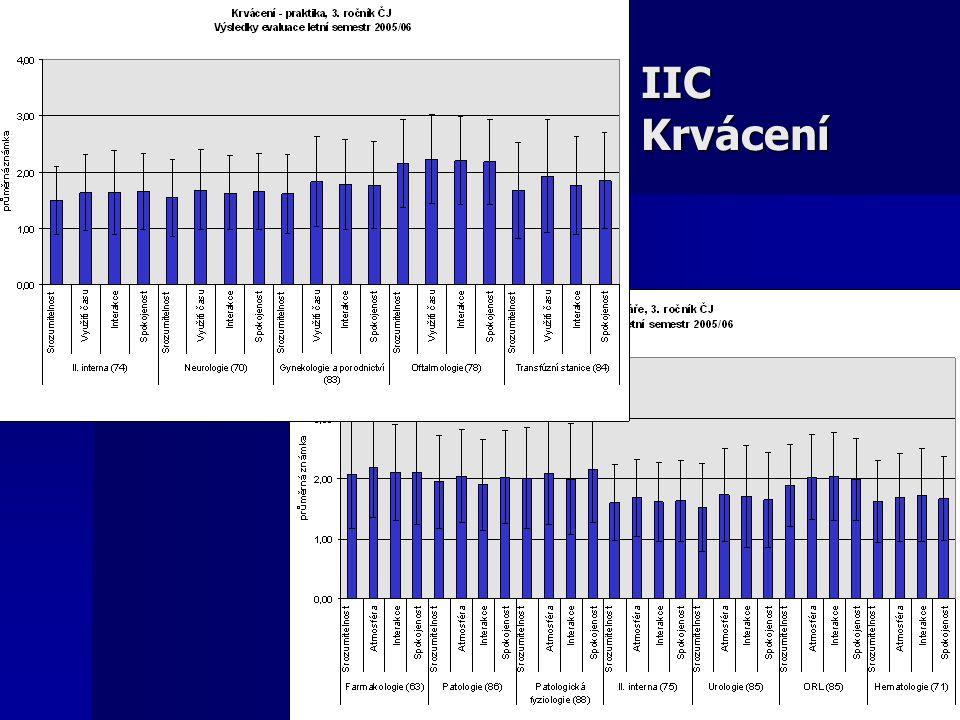 IIC Krvácení