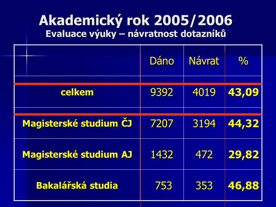 Akademický rok 2005/2006 Evaluace výuky – návratnost dotazníků DánoNávrat% celkem9392401943,09 Magisterské studium ČJ 7207319444,32 Magisterské studium AJ 143247229,82 Bakalářská studia 753 75335346,88