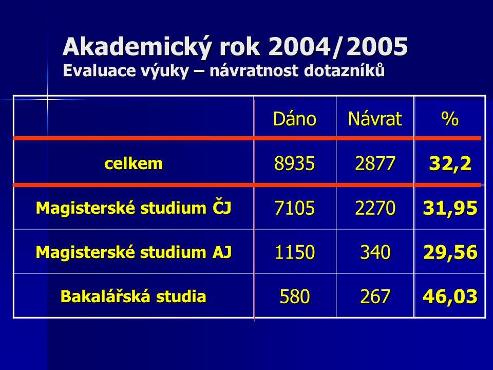 Akademický rok 2004/2005 Evaluace výuky – návratnost dotazníků DánoNávrat% celkem8935287732,2 Magisterské studium ČJ 7105227031,95 Magisterské studium AJ 115034029,56 Bakalářská studia 58026746,03