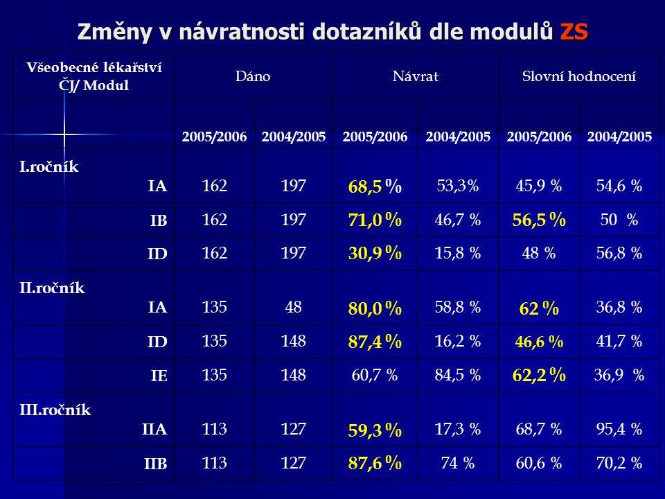 Změny v návratnosti dotazníků dle modulů ZS Všeobecné lékařství ČJ/ Modul DánoNávratSlovní hodnocení 2005/20062004/20052005/20062004/20052005/20062004/2005 I.ročník IA 162197 68,5 % 53,3%45,9 %54,6 % IB 162197 71,0 % 46,7 % 56,5 % 50 % ID 162197 30,9 % 15,8 %48 %56,8 % II.ročník IA 13548 80,0 % 58,8 % 62 % 36,8 % ID 135148 87,4 % 16,2 % 46,6 % 41,7 % IE 13514860,7 %84,5 % 62,2 % 36,9 % III.ročník IIA 113127 59,3 % 17,3 %68,7 %95,4 % IIB 113127 87,6 % 74 %60,6 %70,2 %