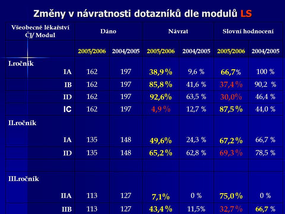 Změny v návratnosti dotazníků dle modulů LS Všeobecné lékařství ČJ/ Modul DánoNávratSlovní hodnocení 2005/20062004/20052005/20062004/20052005/20062004/2005 I.ročník IA 162197 38,9 % 9,6 % 66,7 % 100 % IB 162197 85,8 % 41,6 % 37,4 % 90,2 % ID 162197 92,6% 63,5 % 30,0% 46,4 % IC 162197 4,9 % 12,7 % 87,5 % 44,0 % II.ročník IA 135148 49,6% 24,3 % 67,2 % 66,7 % ID 135148 65,2 % 62,8 % 69,3 % 78,5 % III.ročník IIA 113127 7,1% 0 % 75,0 % 0 % IIB 113127 43,4 % 11,5% 32,7 % 66,7 %