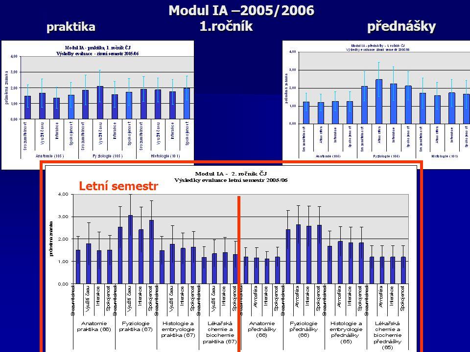 Modul IA –2005/2006 praktika 1.ročník přednášky Letní semestr