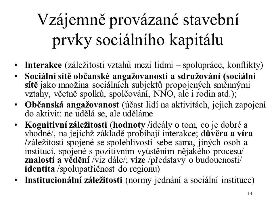 14 Vzájemně provázané stavební prvky sociálního kapitálu Interakce (záležitosti vztahů mezí lidmi – spolupráce, konflikty) Sociální sítě občanské anga