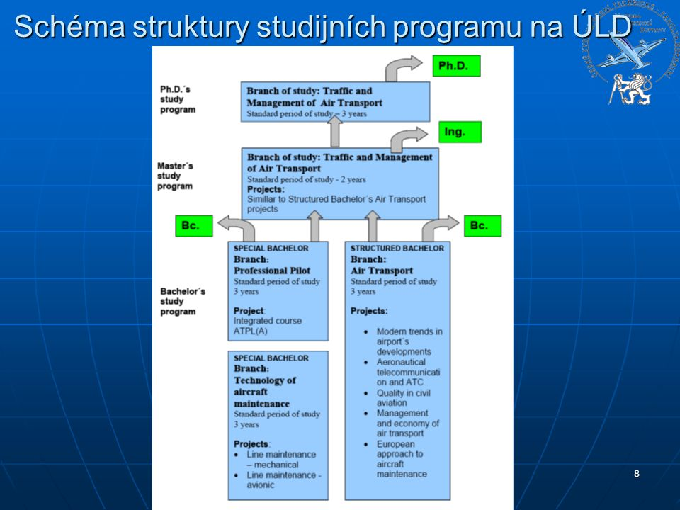 8 Schéma struktury studijních programu na ÚLD