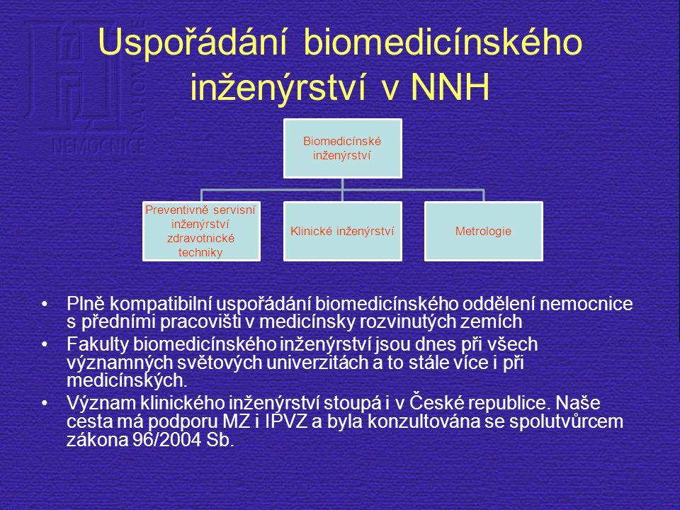 Uspořádání biomedicínského inženýrství v NNH Biomedicínské inženýrství Preventivně servisní inženýrství zdravotnické techniky Klinické inženýrstvíMetr