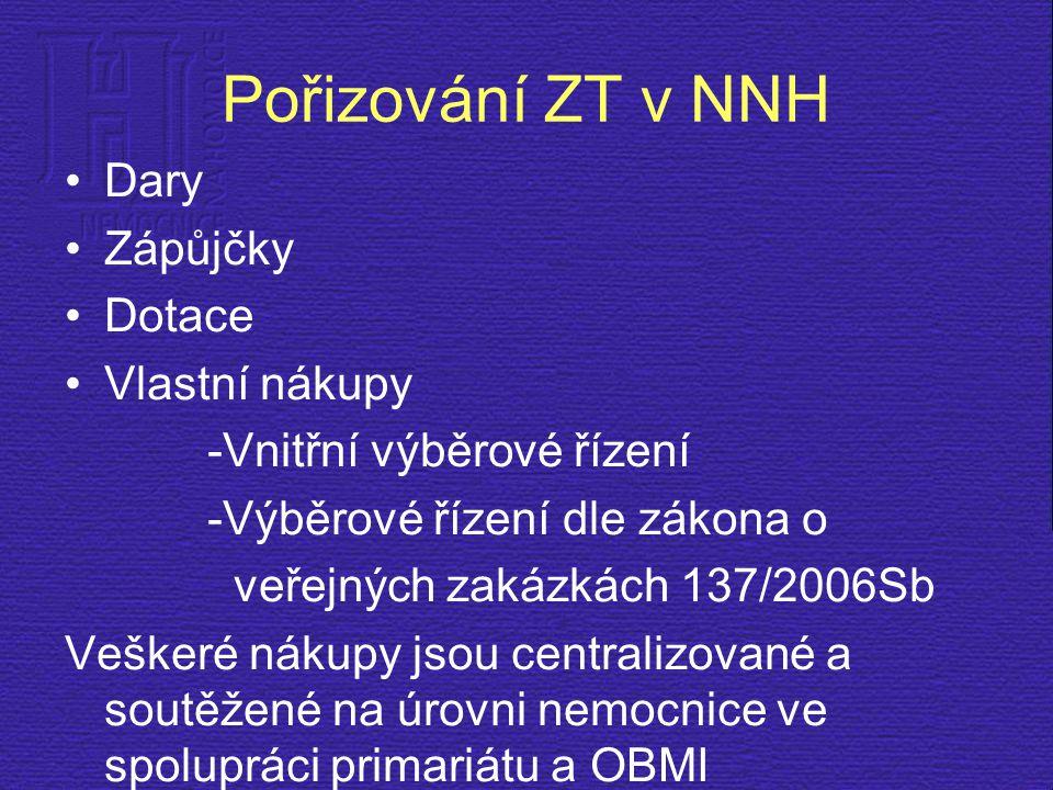 Pořizování ZT v NNH Dary Zápůjčky Dotace Vlastní nákupy -Vnitřní výběrové řízení -Výběrové řízení dle zákona o veřejných zakázkách 137/2006Sb Veškeré