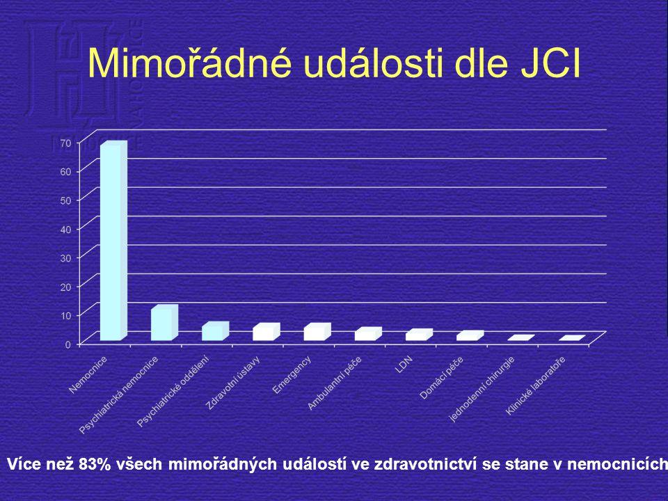 Mimořádné události dle JCI Více než 83% všech mimořádných událostí ve zdravotnictví se stane v nemocnicích