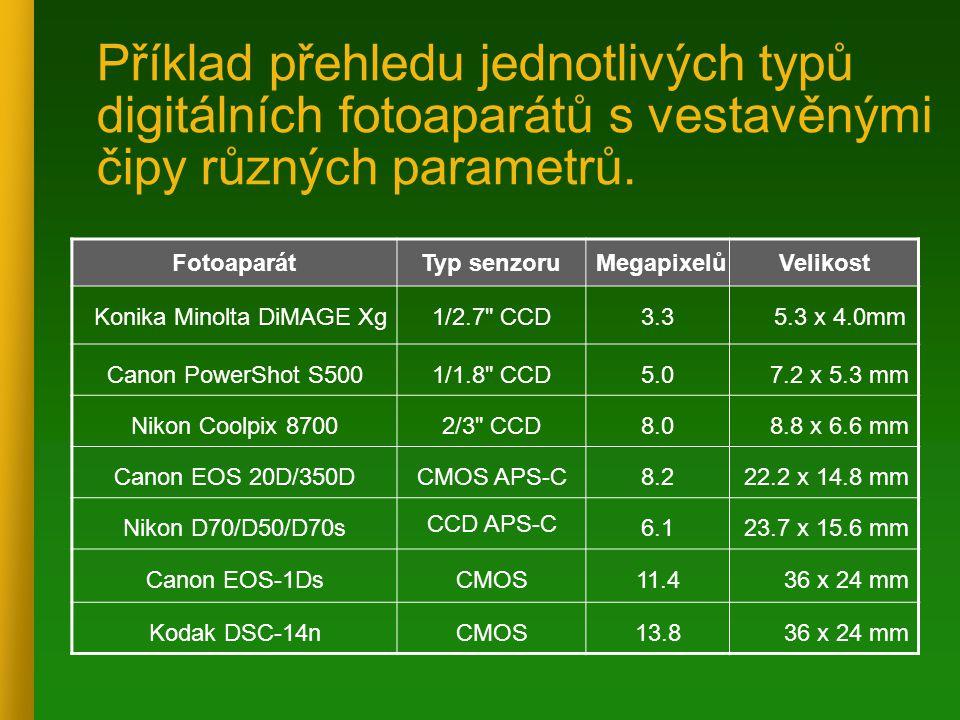 Příklad přehledu jednotlivých typů digitálních fotoaparátů s vestavěnými čipy různých parametrů. FotoaparátTyp senzoru MegapixelůVelikost Konika Minol