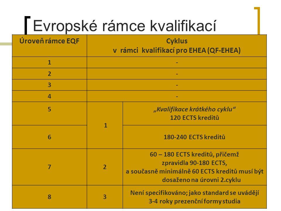"""Evropské rámce kvalifikací Úroveň rámce EQFCyklus v rámci kvalifikací pro EHEA (QF-EHEA) 1- 2- 3- 4- 5 1 """"Kvalifikace krátkého cyklu 120 ECTS kreditů 6180-240 ECTS kreditů 72 60 – 180 ECTS kreditů, přičemž zpravidla 90-180 ECTS, a současně minimálně 60 ECTS kreditů musí být dosaženo na úrovni 2.cyklu 83 Není specifikováno; jako standard se uvádějí 3-4 roky prezenční formy studia"""