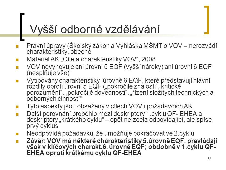 """13 Vyšší odborné vzdělávání Právní úpravy (Školský zákon a Vyhláška MŠMT o VOV – nerozvádí charakteristiky, obecné Materiál AK """"Cíle a charakteristiky VOV , 2008 VOV nevyhovuje ani úrovni 5 EQF (vyšší nároky) ani úrovni 6 EQF (nesplňuje vše) Vytipovány charakteristiky úrovně 6 EQF, které představují hlavní rozdíly oproti úrovni 5 EQF (""""pokročilé znalosti , kritické porozumění , """"pokročilé dovednosti , """"řízení složitých technických a odborných činností Tyto aspekty jsou obsaženy v cílech VOV i požadavcích AK Další porovnání proběhlo mezi deskriptory 1.cyklu QF- EHEA a deskriptory """"krátkého cyklu – opět ne zcela odpovídající, ale spíše prvý cyklus Neodpovídá požadavku, že umožňuje pokračovat ve 2.cyklu Závěr: VOV má některé charakteristiky 5.úrovně EQF, převládají však v klíčových charakt.6."""