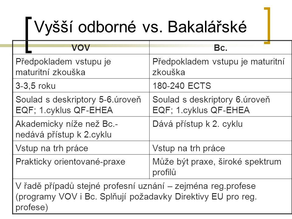 Vyšší odborné vs. Bakalářské VOVBc.