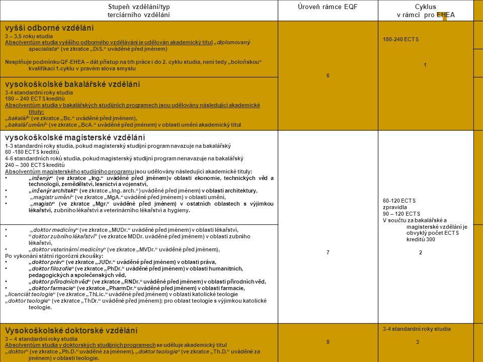 """30 Stupeň vzdělání/typ terciárního vzdělání Úroveň rámce EQFCyklus v rámci pro EHEA vyšší odborné vzdělání 3 – 3,5 roku studia Absolventům studia vyššího odborného vzdělávání je udělován akademický titul """"diplomovaný specialista (ve zkratce """"DiS. uváděné před jménem) Nesplňuje podmínku QF-EHEA – dát přístup na trh práce i do 2."""