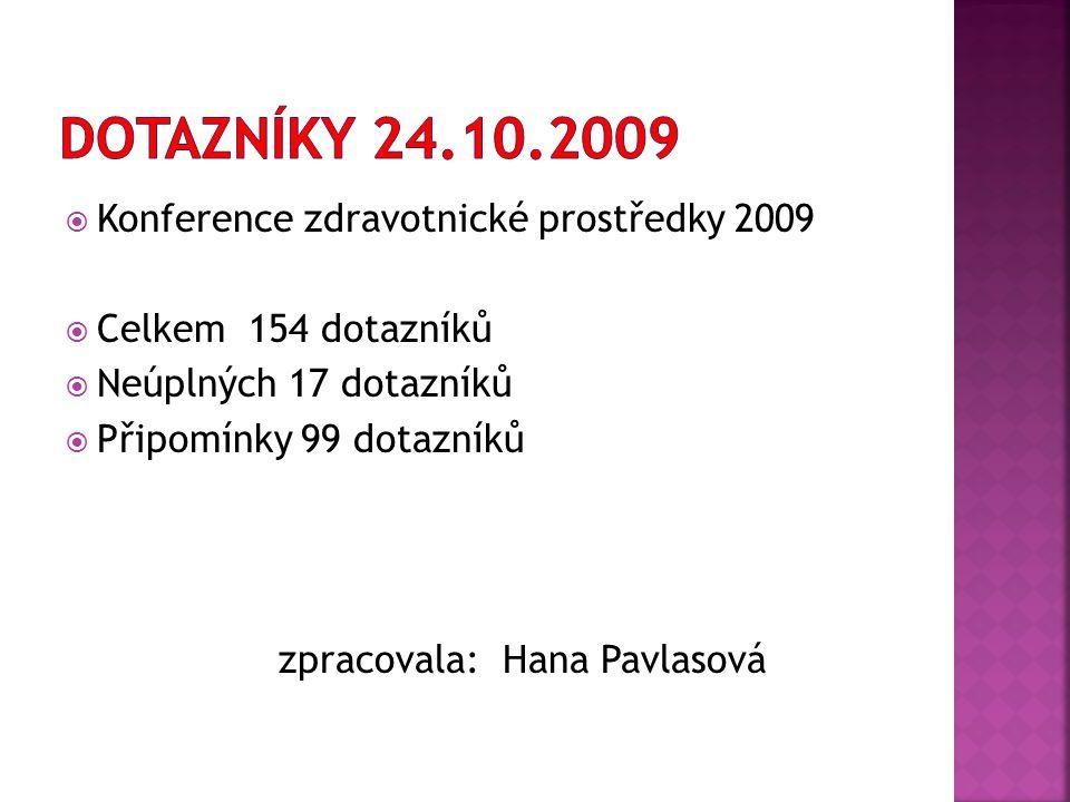  Konference zdravotnické prostředky 2009  Celkem 154 dotazníků  Neúplných 17 dotazníků  Připomínky 99 dotazníků zpracovala: Hana Pavlasová