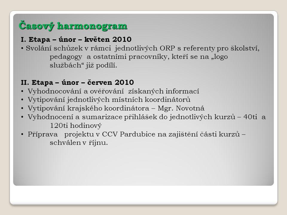 Časový harmonogram I. Etapa – únor – květen 2010 Svolání schůzek v rámci jednotlivých ORP s referenty pro školství, pedagogy a ostatními pracovníky, k
