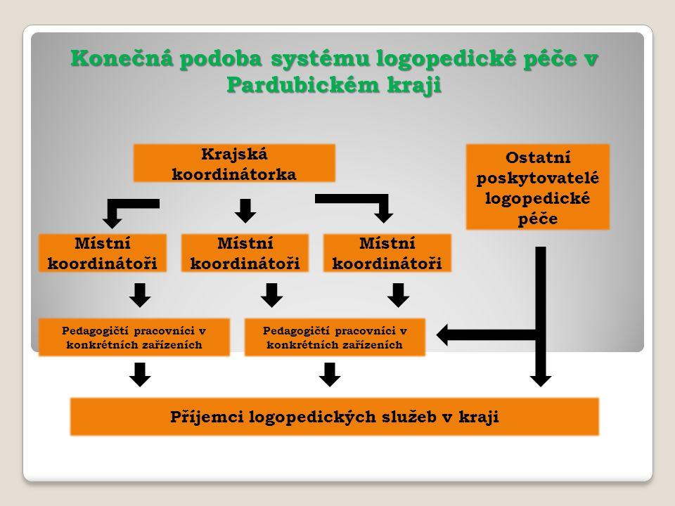 Rozdělení na jednotlivé celky – místní koordinátoři Krajská koordinátorka - Mgr.