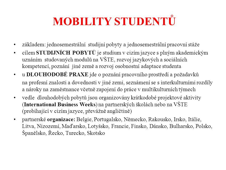 MOBILITY STUDENTŮ základem: jednosemestrální studijní pobyty a jednosemestrální pracovní stáže cílem STUDIJNÍCH POBYTŮ je studium v cizím jazyce s plným akademickým uznáním studovaných modulů na VŠTE, rozvoj jazykových a sociálních kompetencí, poznání jiné země a rozvoj osobnostní adaptace studenta u DLOUHODOBÉ PRAXE jde o poznání pracovního prostředí a požadavků na profesní znalosti a dovednosti v jiné zemi, seznámení se s interkulturními rozdíly a nároky na zaměstnance včetně zapojení do práce v multikulturních týmech vedle dlouhodobých pobytů jsou organizovány krátkodobé projektové aktivity (International Business Weeks) na partnerských školách nebo na VŠTE (probíhající v cizím jazyce, převážně angličtině) partnerské organizace: Belgie, Portugalsko, Německo, Rakousko, Irsko, Itálie, Litva, Nizozemí, Maďarsko, Lotyšsko, Francie, Finsko, Dánsko, Bulharsko, Polsko, Španělsko, Řecko, Turecko, Skotsko