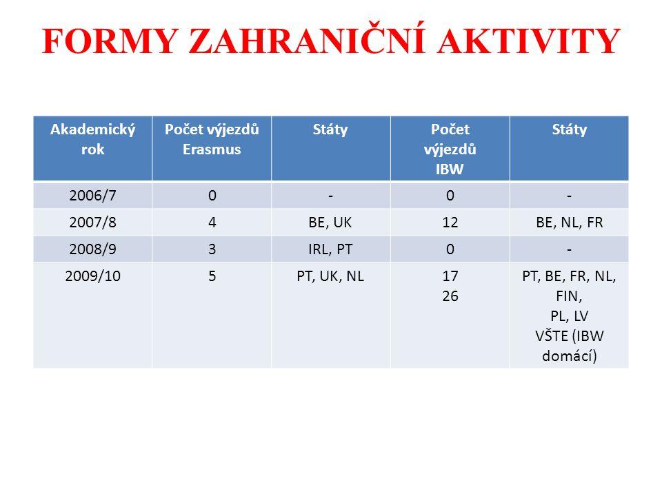 FORMY ZAHRANIČNÍ AKTIVITY Akademický rok Počet výjezdů Erasmus StátyPočet výjezdů IBW Státy 2006/70-0- 2007/84BE, UK12BE, NL, FR 2008/93IRL, PT0- 2009