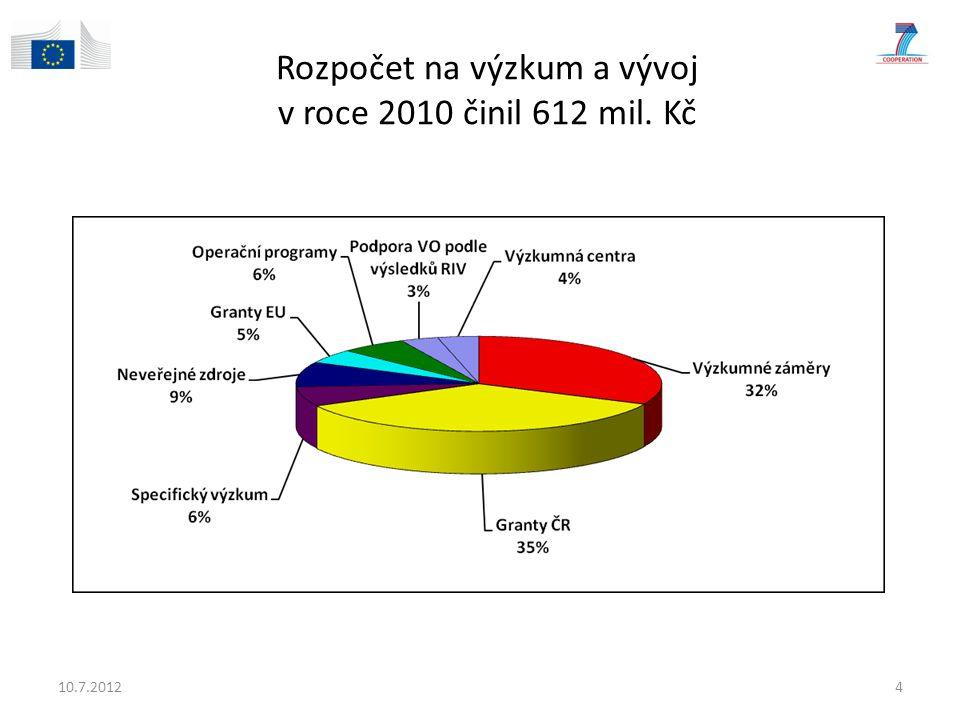 Rozpočet na výzkum a vývoj v roce 2010 činil 612 mil. Kč 10.7.20124
