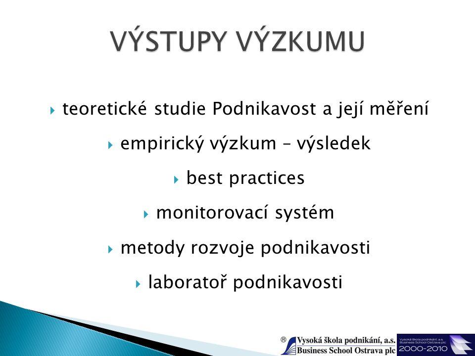  teoretické studie Podnikavost a její měření  empirický výzkum – výsledek  best practices  monitorovací systém  metody rozvoje podnikavosti  laboratoř podnikavosti