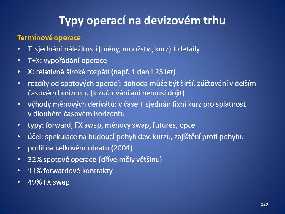 Typy operací na devizovém trhu Termínové operace T: sjednání náležitostí (měny, množství, kurz) + detaily T+X: vypořádání operace X: relativně široké