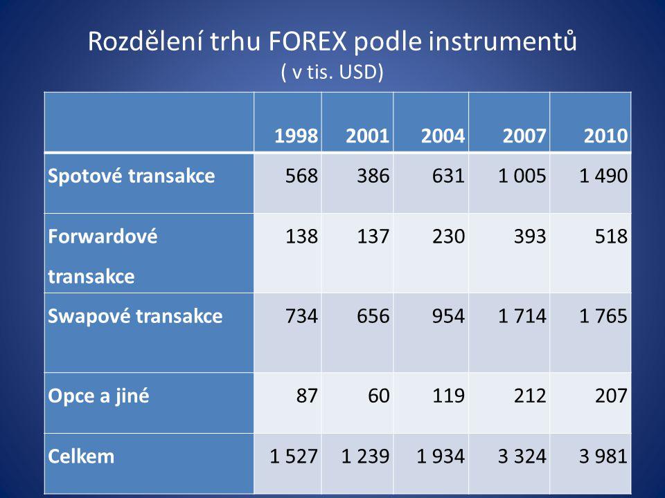 Rozdělení trhu FOREX podle instrumentů ( v tis. USD) 19982001200420072010 Spotové transakce5683866311 0051 490 Forwardové transakce 138137230393518 Sw