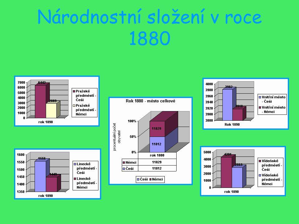 Národnostní složení v roce 1880