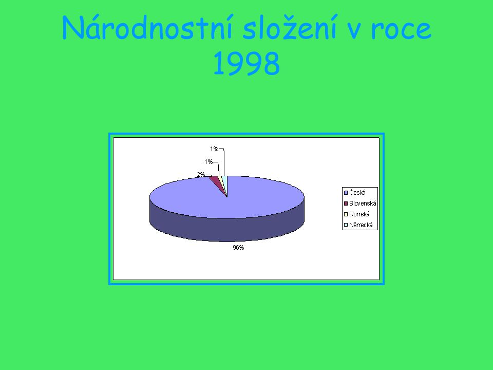 Národnostní složení v roce 1998