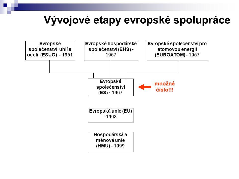 Vývojové etapy evropské spolupráce Evropské společenství uhlí a oceli (ESUO) - 1951 Evropské hospodářské společenství (EHS) - 1957 Evropské společenství pro atomovou energii (EUROATOM) - 1957 Evropská společenství (ES) - 1967 Hospodářská a měnová unie (HMU) - 1999 Evropská unie (EU) -1993 množné číslo!!!