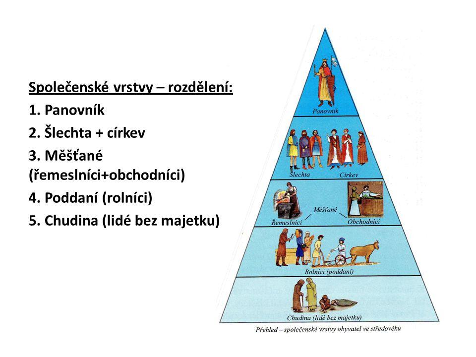 Společenské vrstvy – rozdělení: 1. Panovník 2. Šlechta + církev 3. Měšťané (řemeslníci+obchodníci) 4. Poddaní (rolníci) 5. Chudina (lidé bez majetku)