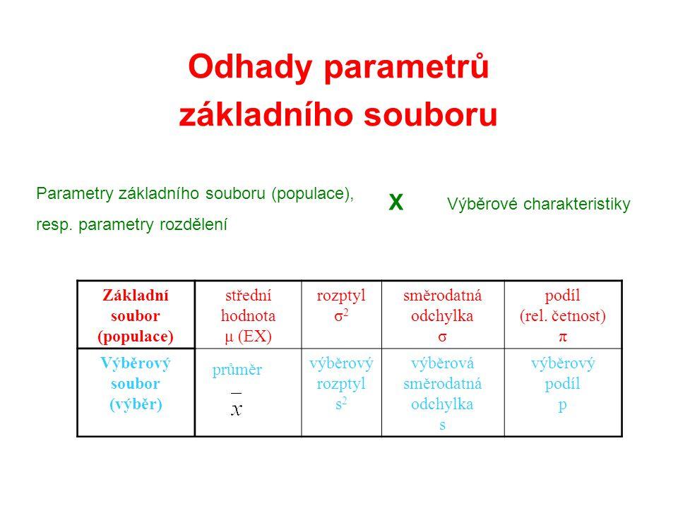 Odhady parametrů základního souboru Parametry základního souboru (populace), resp. parametry rozdělení X Výběrové charakteristiky průměr Základní soub
